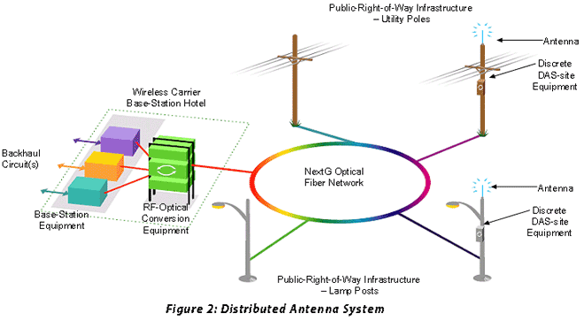 Das Networks Distributed Antenna System Installation Das