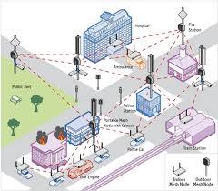National Wireless Networks National Wifi Installation